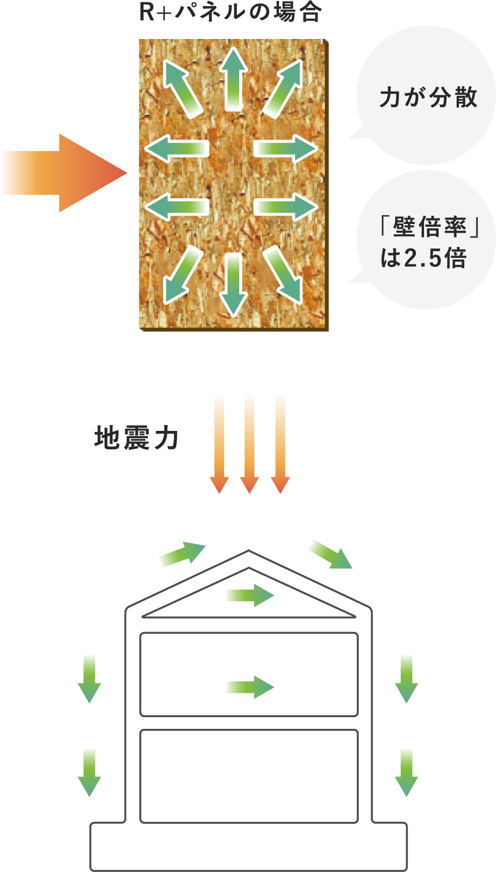 面で支えるパネル工法部材 R+ パネル